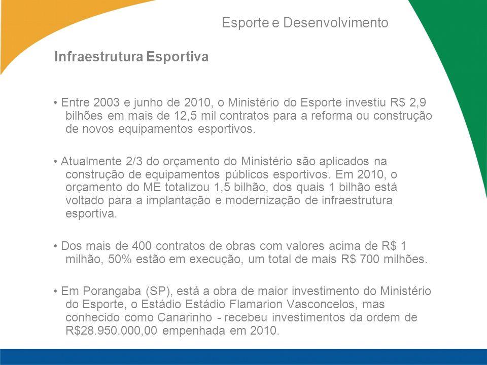 Esporte e Desenvolvimento Entre 2003 e junho de 2010, o Ministério do Esporte investiu R$ 2,9 bilhões em mais de 12,5 mil contratos para a reforma ou construção de novos equipamentos esportivos.