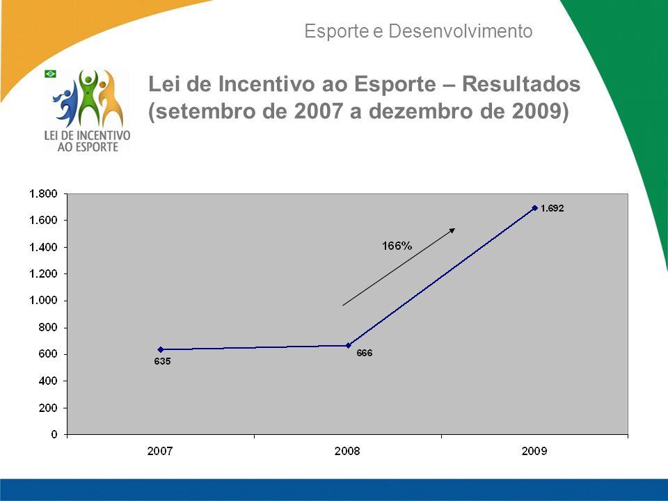 Esporte e Desenvolvimento Lei de Incentivo ao Esporte – Resultados (setembro de 2007 a dezembro de 2009)