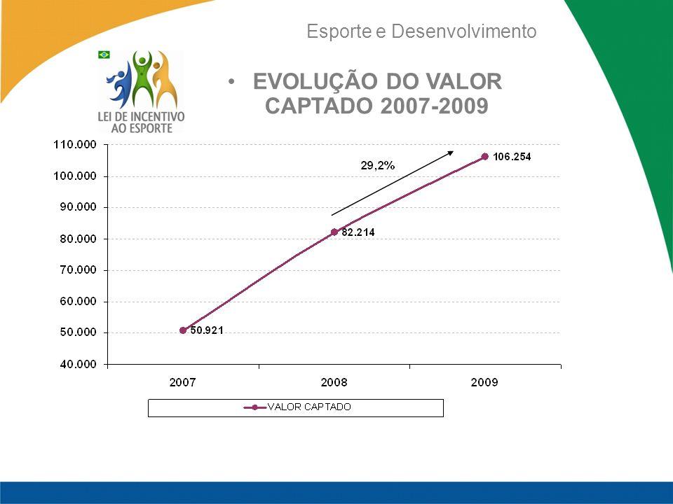 Esporte e Desenvolvimento EVOLUÇÃO DO VALOR CAPTADO 2007-2009
