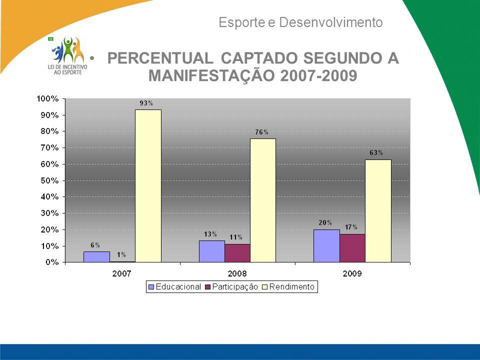 Esporte e Desenvolvimento PERCENTUAL CAPTADO SEGUNDO A MANIFESTAÇÃO 2007-2009