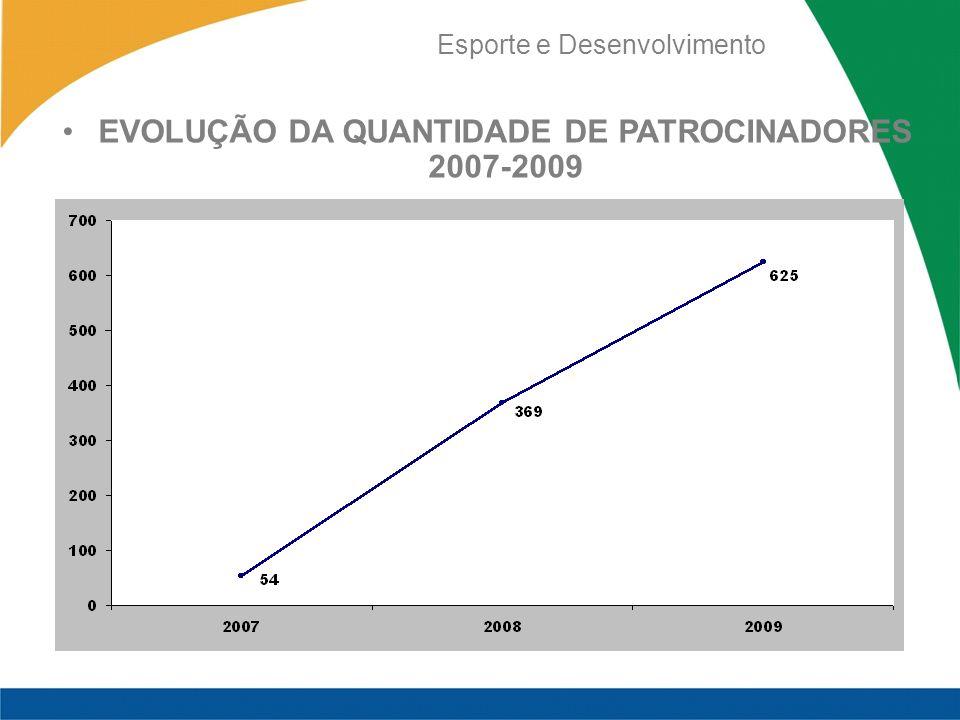 Esporte e Desenvolvimento EVOLUÇÃO DA QUANTIDADE DE PATROCINADORES 2007-2009