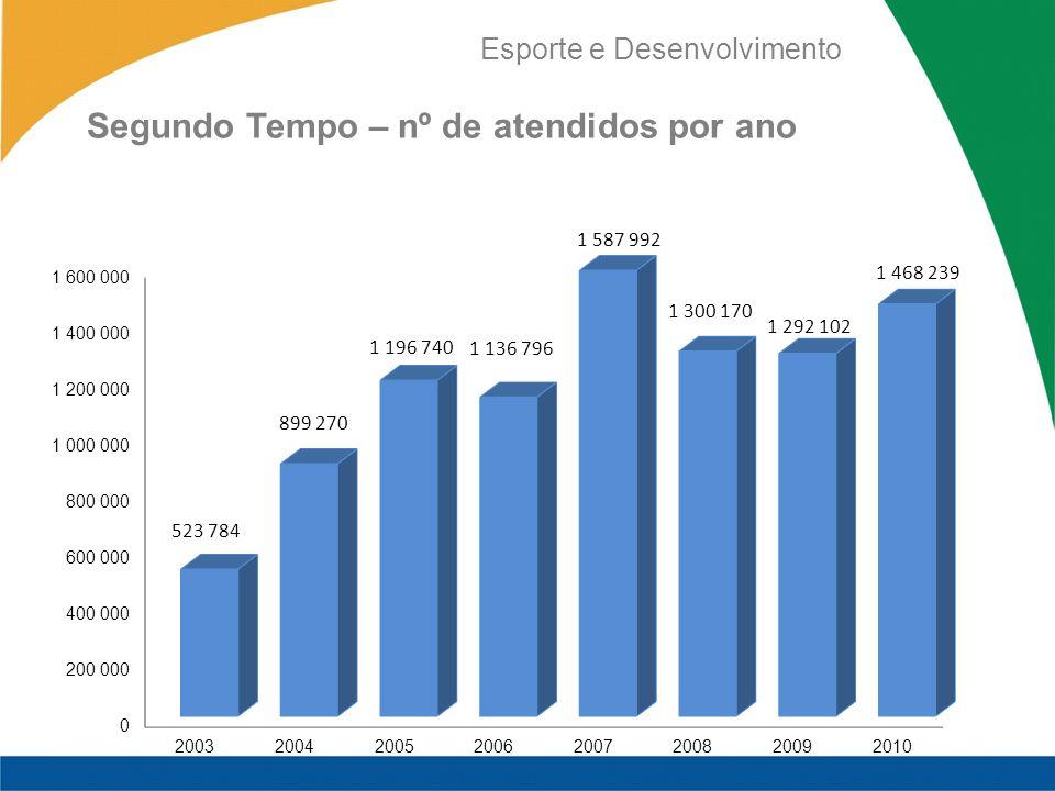 Esporte e Desenvolvimento Segundo Tempo – nº de atendidos por ano