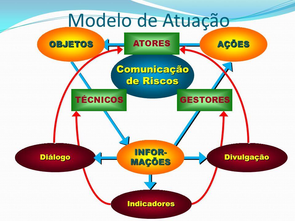 Comunicação de Riscos ATORES Indicadores DiálogoDivulgação TÉCNICOSGESTORES OBJETOSAÇÕES INFOR- MAÇÕES Modelo de Atuação