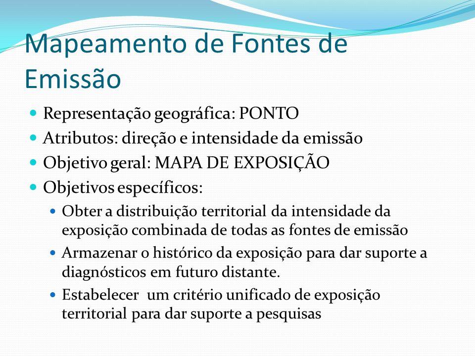 Mapeamento de Fontes de Emissão Representação geográfica: PONTO Atributos: direção e intensidade da emissão Objetivo geral: MAPA DE EXPOSIÇÃO Objetivo