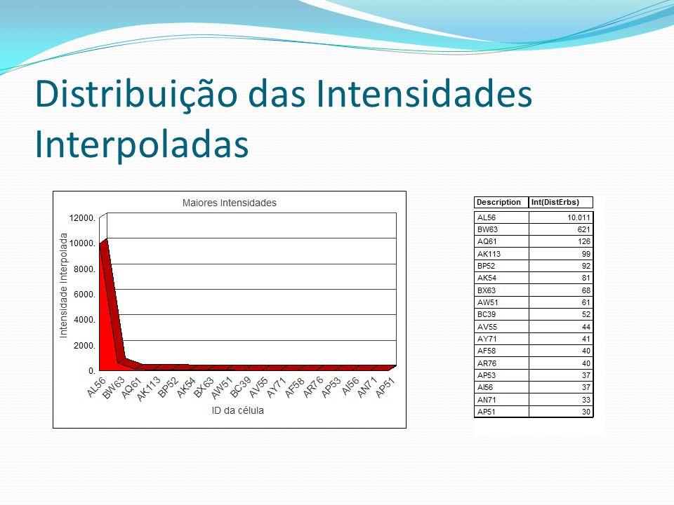 Distribuição das Intensidades Interpoladas