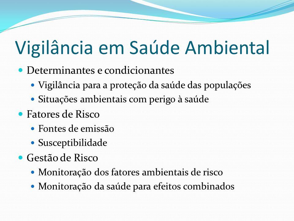 Vigilância em Saúde Ambiental Determinantes e condicionantes Vigilância para a proteção da saúde das populações Situações ambientais com perigo à saúd