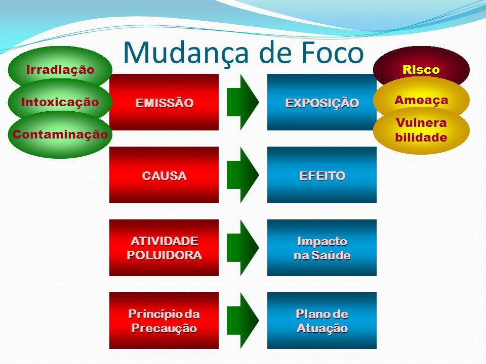 EMISSÃOEXPOSIÇÃO CAUSAEFEITO ATIVIDADEPOLUIDORAImpacto na Saúde Princípio da Precaução Plano de Atuação Risco Ameaça Vulnera bilidade Irradiação Intox