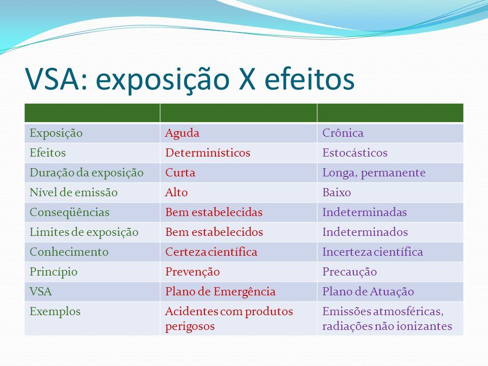 VSA: exposição X efeitos ExposiçãoAgudaCrônica EfeitosDeterminísticosEstocásticos Duração da exposiçãoCurtaLonga, permanente Nível de emissãoAltoBaixo