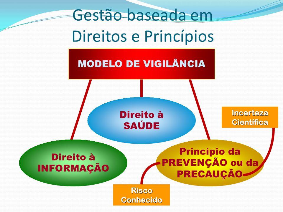 Direito à SAÚDE Direito à INFORMAÇÃO Princípio da PREVENÇÃO ou da PRECAUÇÃO MODELO DE VIGILÂNCIA RiscoConhecido IncertezaCientífica Gestão baseada em
