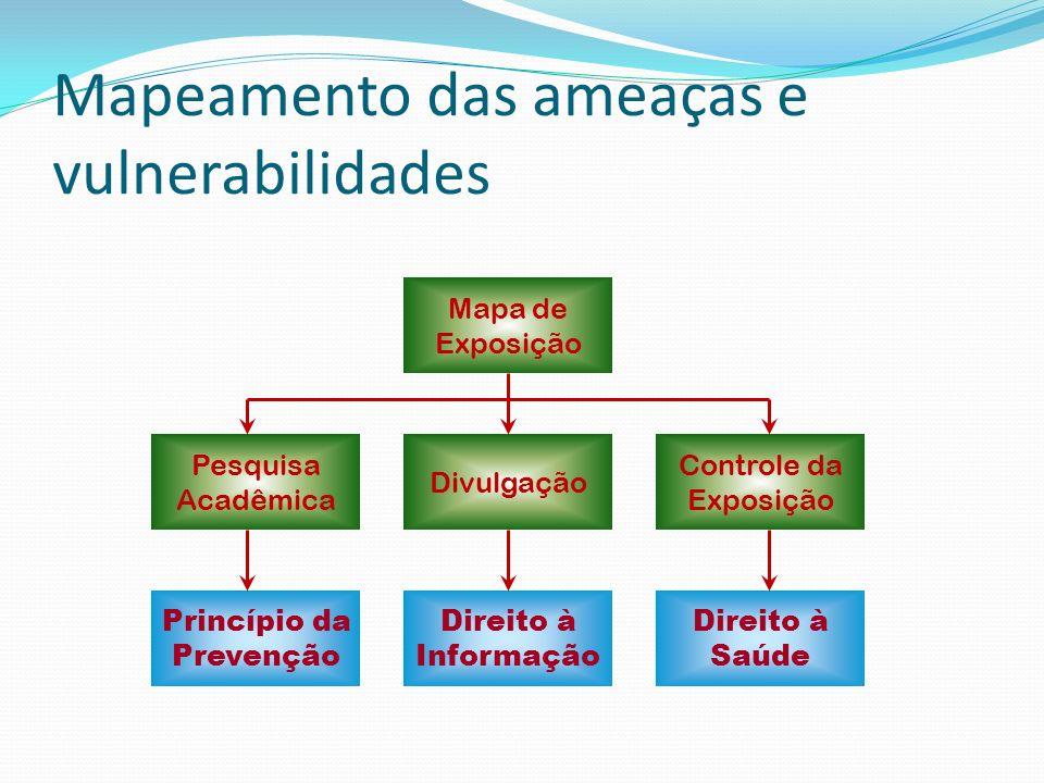 Estudo em Porto Alegre Setores Censitários e eixos de ruas + ERBs + Grade 200 X 200 metros Exposição combinada simulada: Interpolação (1/d^2) Procedimento para medições