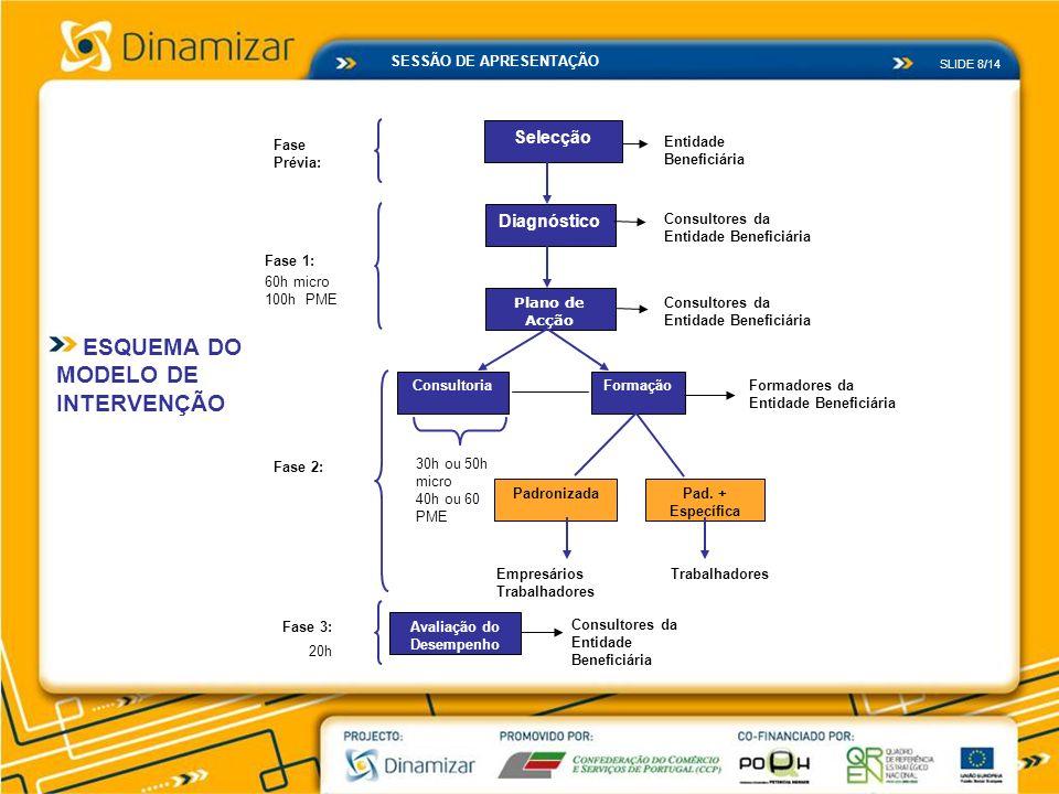 SLIDE 8/14 SESSÃO DE APRESENTAÇÃO Selecção Fase Prévia: Entidade Beneficiária Diagnóstico Plano de Acção Consultores da Entidade Beneficiária Consulto