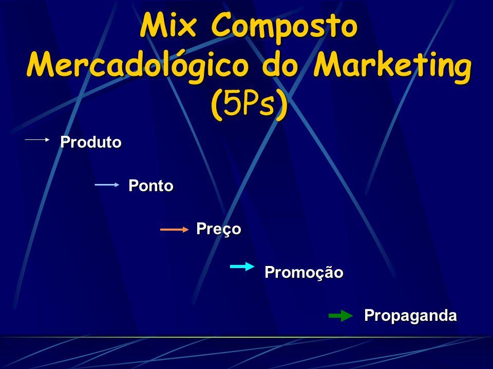 Mix Composto Mercadológico do Marketing (5Ps) Produto Produto Ponto Ponto Preço Preço Promoção Promoção Propaganda Propaganda