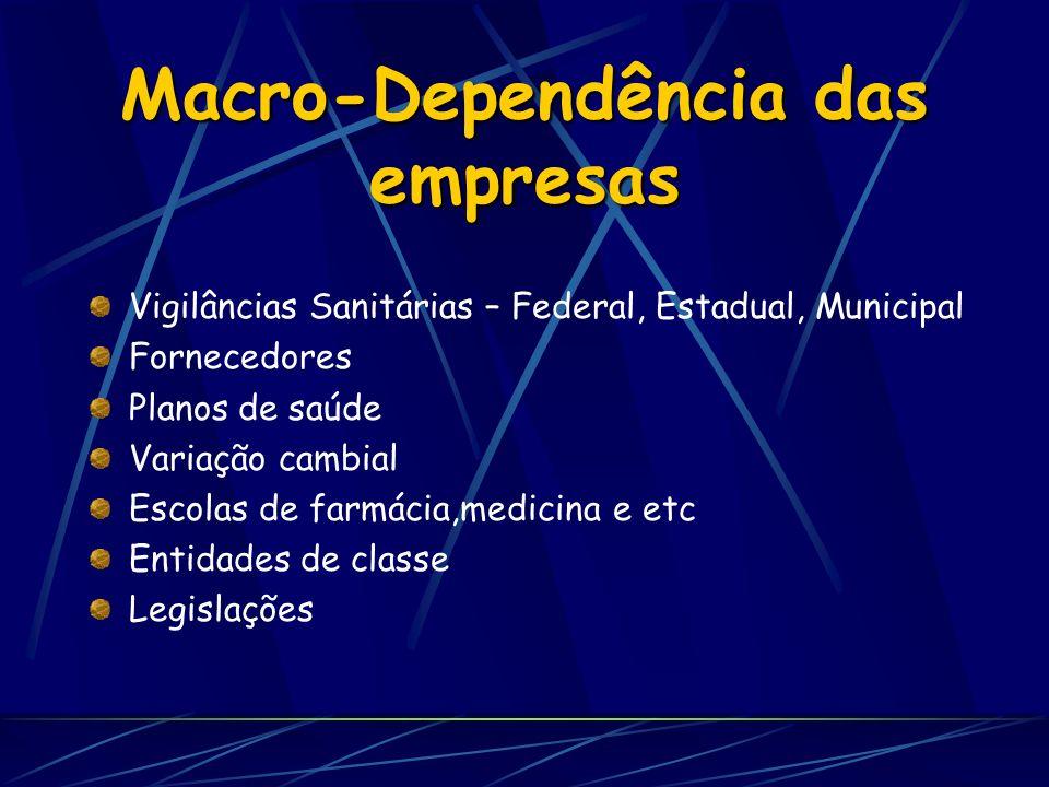Macro-Dependência das empresas Vigilâncias Sanitárias – Federal, Estadual, Municipal Fornecedores Planos de saúde Variação cambial Escolas de farmácia