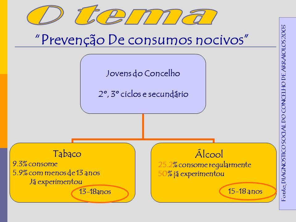 Jovens do Concelho 2º, 3º ciclos e secundário Tabaco 9.3% consome 5.9% com menos de 13 anos Já experimentou 13-18anos Álcool 25.2% consome regularmente 50% já experimentou 15-18 anos Fonte: DIAGNOSTICO SOCIAL DO CONCELHO DE ARRAIOLOS 2003 Prevenção De consumos nocivos