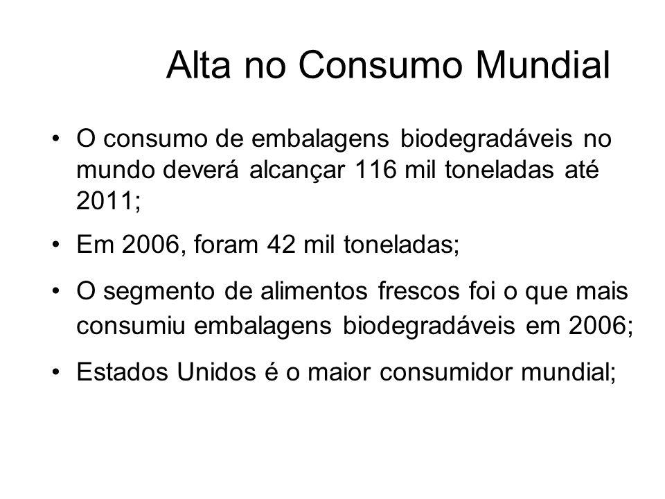 Alta no Consumo Mundial O consumo de embalagens biodegradáveis no mundo deverá alcançar 116 mil toneladas até 2011; Em 2006, foram 42 mil toneladas; O