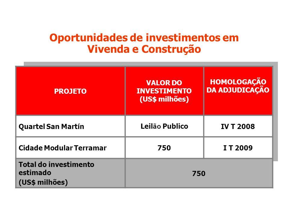 PROJETO VALOR DO INVESTIMENTO (US$ milhões) HOMOLOGAÇÃO DA ADJUDICAÇÃO Quartel San MartínLeil ão PublicoIV T 2008 Cidade Modular Terramar750I T 2009 Total do investimento estimado (US$ milhões) 750 Oportunidades de investimentos em Vivenda e Construção