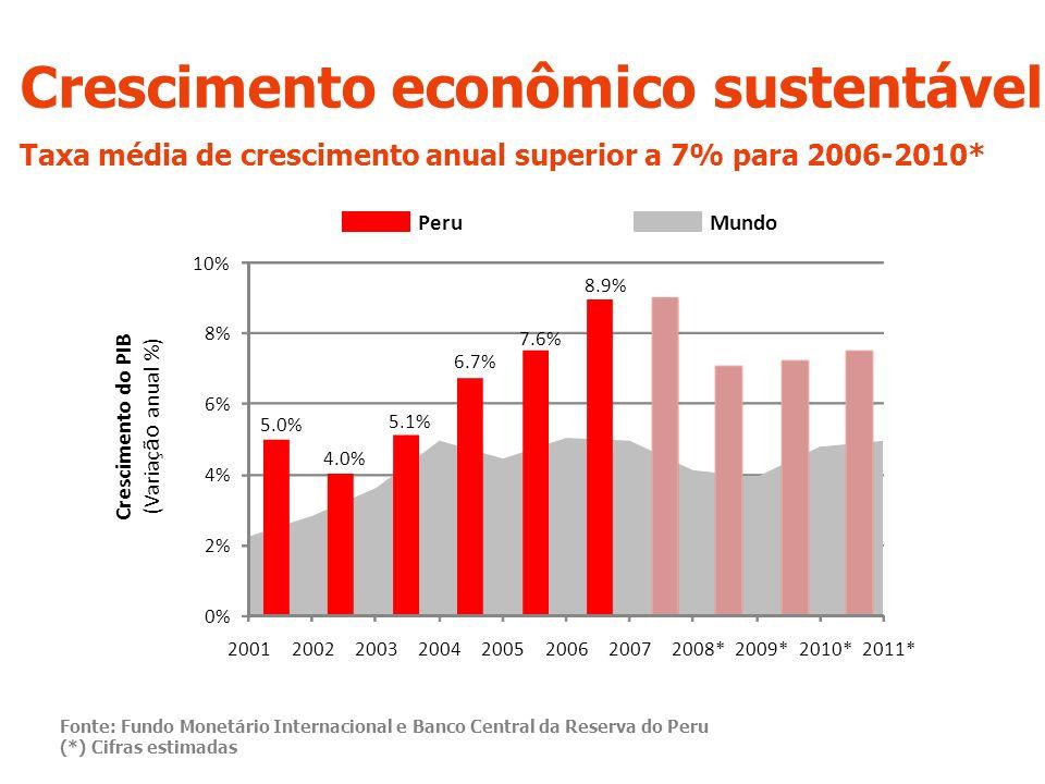Crescimento econômico sustentável Taxa média de crescimento anual superior a 7% para 2006-2010* Fonte: Fundo Monetário Internacional e Banco Central da Reserva do Peru (*) Cifras estimadas MundoPeru Crescimento do PIB (Variaç ão anual %) 0% 2% 4% 6% 8% 10% 20012002200320042005200620072008*2009*2010*2011* 5.0% 4.0% 5.1% 6.7% 7.6% 8.9%