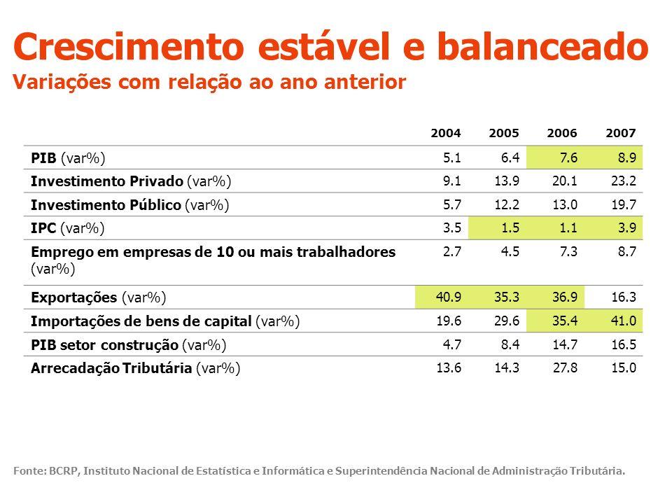 Crescimento estável e balanceado Variações com relação ao ano anterior Exportações (var%) 40.935.336.916.3 Importações de bens de capital (var%) 19.629.635.441.0 PIB setor construção (var%) 4.78.414.716.5 Arrecadação Tributária (var%) 13.614.327.815.0 Fonte: BCRP, Instituto Nacional de Estatística e Informática e Superintendência Nacional de Administração Tributária.