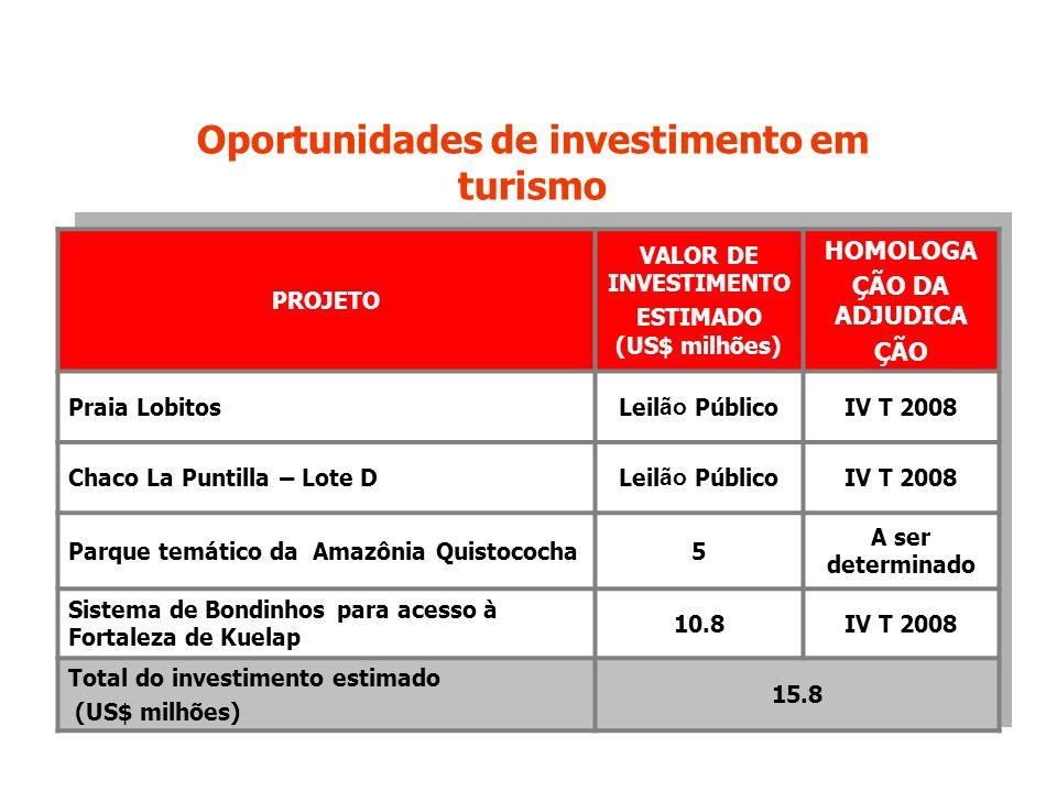 PROJETO VALOR DE INVESTIMENTO ESTIMADO (US$ milhões) HOMOLOGA ÇÃO DA ADJUDICA ÇÃO Praia LobitosLeil ão PúblicoIV T 2008 Chaco La Puntilla – Lote DLeil ão PúblicoIV T 2008 Parque temático da Amazônia Quistococha5 A ser determinado Sistema de Bondinhos para acesso à Fortaleza de Kuelap 10.8IV T 2008 Total do investimento estimado (US$ milhões) 15.8 Oportunidades de investimento em turismo