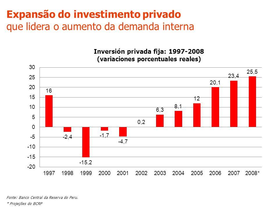 A maior entrada de capital é estrangeira Durante 2007 os fluxos de IED aumentaram em 54% Estima-se que no período 2008 – 2010 os fluxos de IED se manter ão acima de US$ 7,500 milhões Fonte: Banco Central da Reserva do Peru, ProInversión.