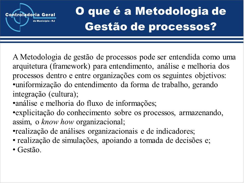 O que é a Metodologia de Gestão de processos.