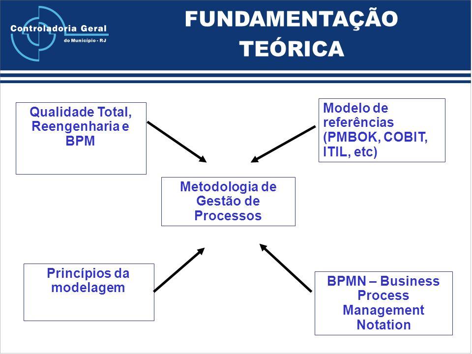 BPMN – Business Process Management Notation Qualidade Total, Reengenharia e BPM Modelo de referências (PMBOK, COBIT, ITIL, etc) Metodologia de Gestão de Processos FUNDAMENTAÇÃO TEÓRICA Princípios da modelagem