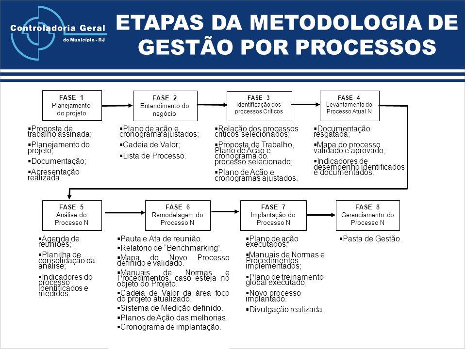 ETAPAS DA METODOLOGIA DE GESTÃO POR PROCESSOS FASE 1 Planejamento do projeto FASE 2 Entendimento do negócio FASE 3 Identificação dos processos Críticos FASE 4 Levantamento do Processo Atual N FASE 6 Remodelagem do Processo N FASE 7 Implantação do Processo N FASE 8 Gerenciamento do Processo N FASE 5 Análise do Processo N Proposta de trabalho assinada; Planejamento do projeto; Documentação; Apresentação realizada.