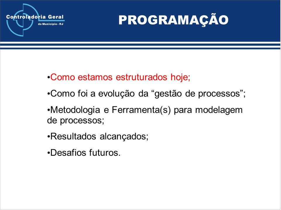 PROGRAMAÇÃO Como estamos estruturados hoje; Como foi a evolução da gestão de processos; Metodologia e Ferramenta(s) para modelagem de processos; Resultados alcançados; Desafios futuros.