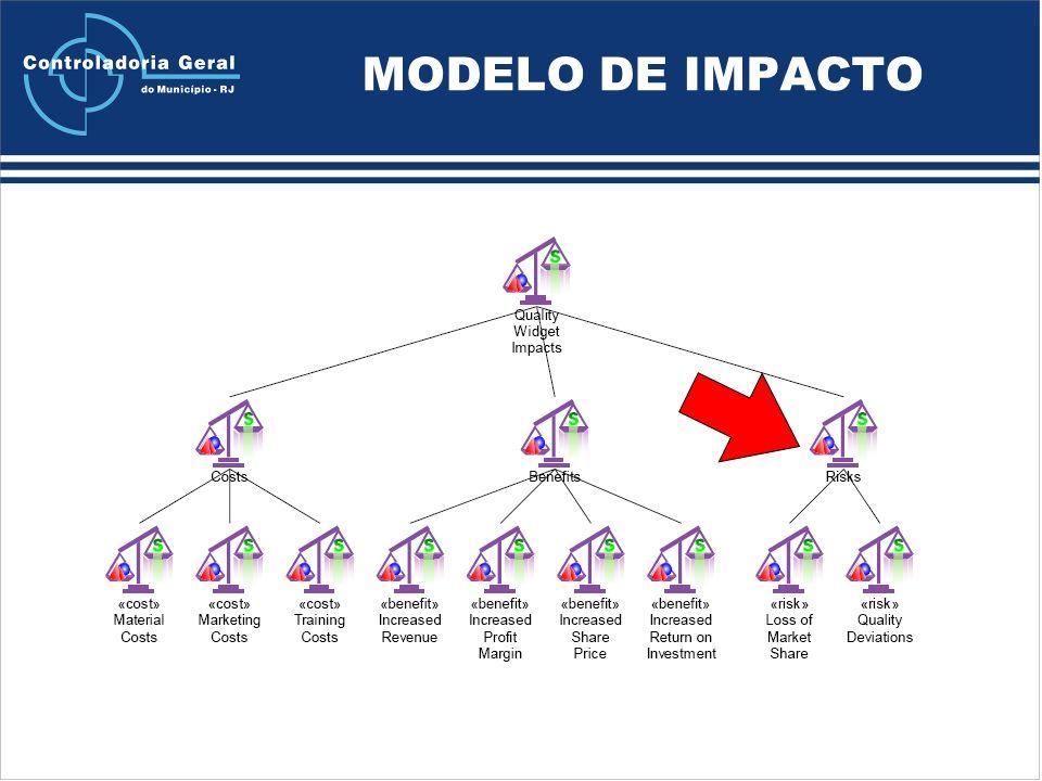 MODELO DE IMPACTO