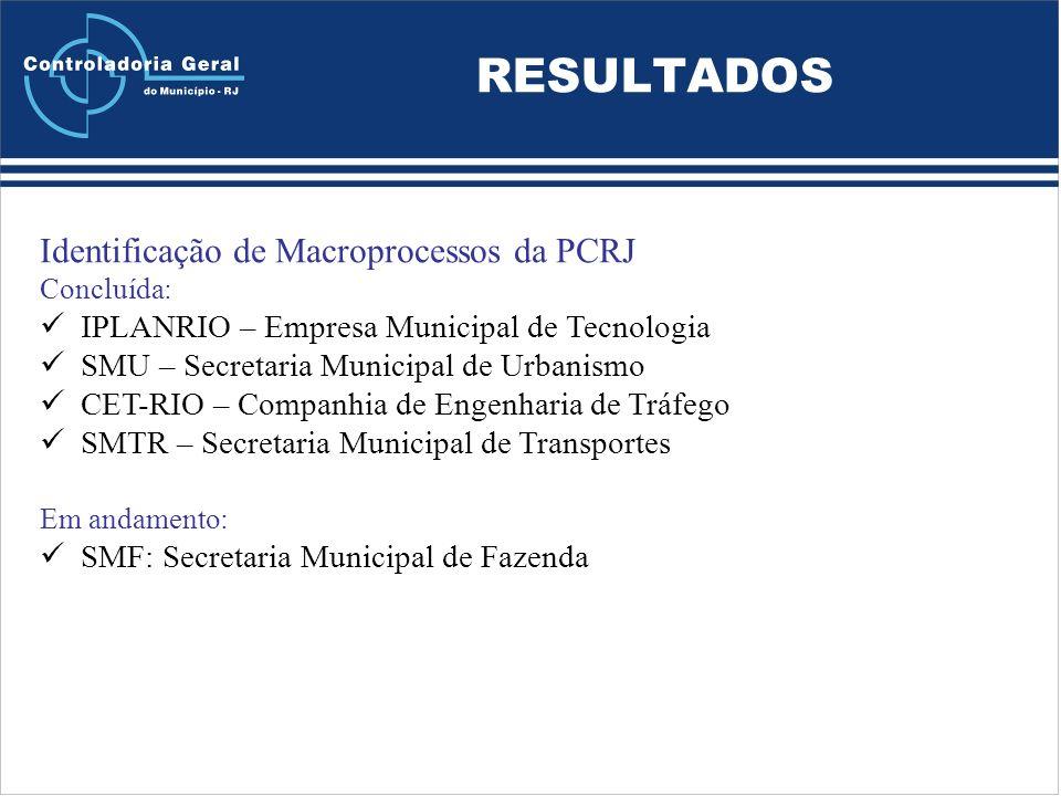 RESULTADOS Identificação de Macroprocessos da PCRJ Concluída: IPLANRIO – Empresa Municipal de Tecnologia SMU – Secretaria Municipal de Urbanismo CET-RIO – Companhia de Engenharia de Tráfego SMTR – Secretaria Municipal de Transportes Em andamento: SMF: Secretaria Municipal de Fazenda