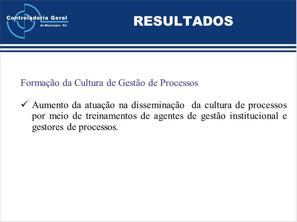 RESULTADOS Formação da Cultura de Gestão de Processos Aumento da atuação na disseminação da cultura de processos por meio de treinamentos de agentes de gestão institucional e gestores de processos.