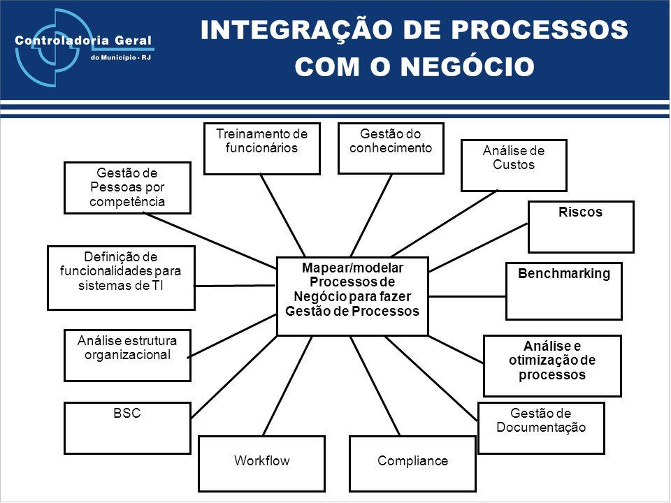 INTEGRAÇÃO DE PROCESSOS COM O NEGÓCIO Gestão de Documentação Análise estrutura organizacional Análise e otimização de processos Definição de funcionalidades para sistemas de TI Treinamento de funcionários Gestão do conhecimento Análise de Custos Riscos Gestão de Pessoas por competência Benchmarking BSC ComplianceWorkflow Mapear/modelar Processos de Negócio para fazer Gestão de Processos
