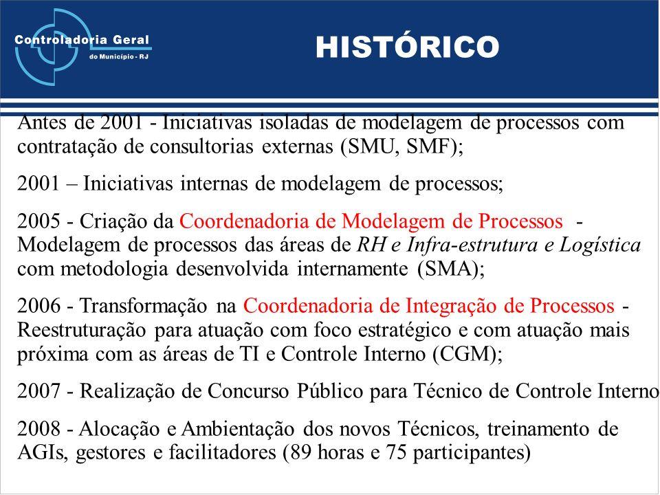 HISTÓRICO Antes de 2001 - Iniciativas isoladas de modelagem de processos com contratação de consultorias externas (SMU, SMF); 2001 – Iniciativas internas de modelagem de processos; 2005 - Criação da Coordenadoria de Modelagem de Processos - Modelagem de processos das áreas de RH e Infra-estrutura e Logística com metodologia desenvolvida internamente (SMA); 2006 - Transformação na Coordenadoria de Integração de Processos - Reestruturação para atuação com foco estratégico e com atuação mais próxima com as áreas de TI e Controle Interno (CGM); 2007 - Realização de Concurso Público para Técnico de Controle Interno.