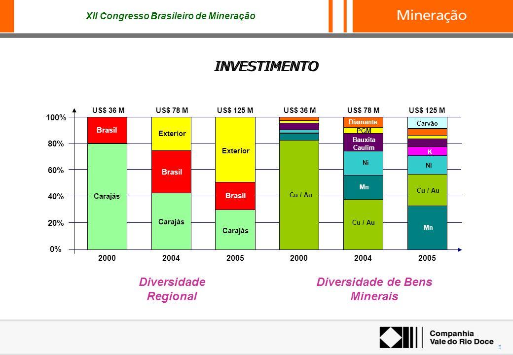 XII Congresso Brasileiro de Mineração 5 Carajás Brasil Exterior 0% 20% 40% 60% 80% 100% 20002004 US$ 78 M 2005 US$ 125 M Exterior Carajás US$ 36 M Car