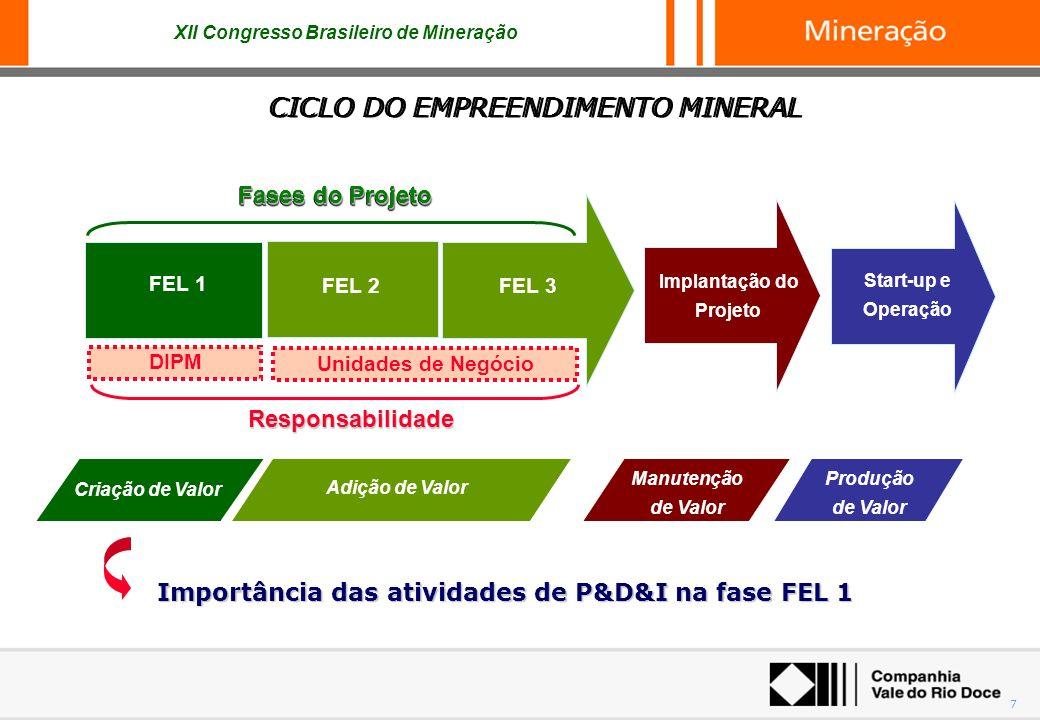 XII Congresso Brasileiro de Mineração 7 CICLO DO EMPREENDIMENTO MINERAL FEL 3 Start-up e Operação Implantação do Projeto FEL 2 FEL 1 Manutenção de Val