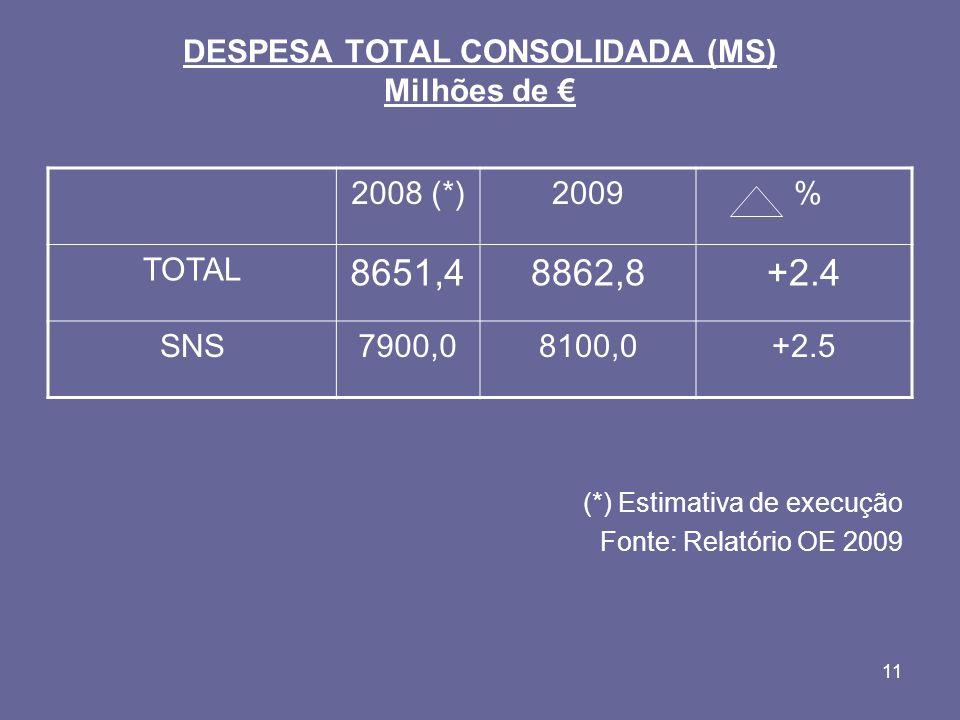 11 DESPESA TOTAL CONSOLIDADA (MS) Milhões de (*) Estimativa de execução Fonte: Relatório OE 2009 2008 (*)2009 % TOTAL 8651,48862,8+2.4 SNS7900,08100,0+2.5