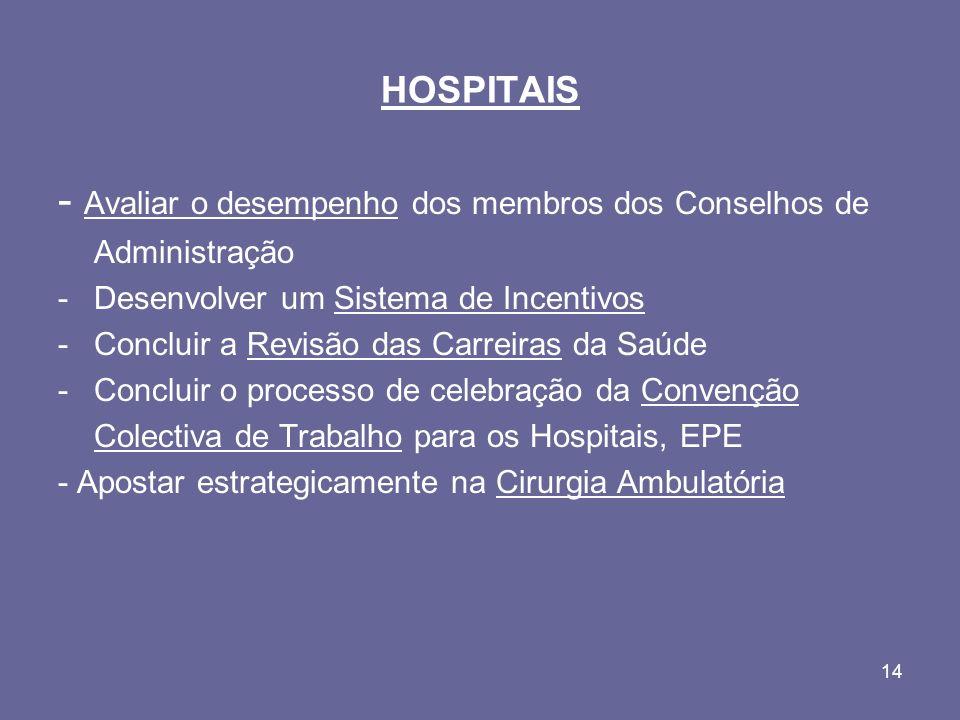 14 HOSPITAIS - Avaliar o desempenho dos membros dos Conselhos de Administração -Desenvolver um Sistema de Incentivos -Concluir a Revisão das Carreiras da Saúde -Concluir o processo de celebração da Convenção Colectiva de Trabalho para os Hospitais, EPE - Apostar estrategicamente na Cirurgia Ambulatória