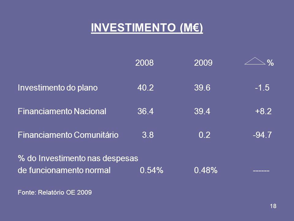 18 INVESTIMENTO (M) 20082009 % Investimento do plano 40.239.6 -1.5 Financiamento Nacional 36.439.4 +8.2 Financiamento Comunitário 3.8 0.2-94.7 % do Investimento nas despesas de funcionamento normal 0.54%0.48%------ Fonte: Relatório OE 2009