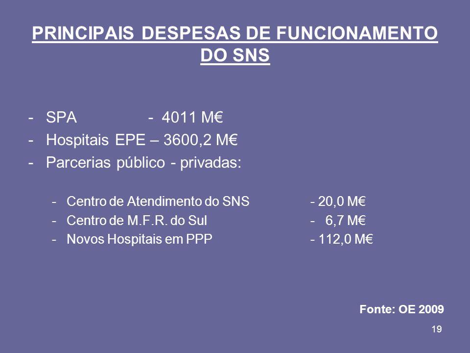 19 PRINCIPAIS DESPESAS DE FUNCIONAMENTO DO SNS -SPA - 4011 M -Hospitais EPE – 3600,2 M -Parcerias público - privadas: -Centro de Atendimento do SNS - 20,0 M -Centro de M.F.R.