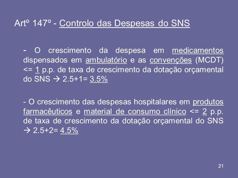21 Artº 147º - Controlo das Despesas do SNS - O crescimento da despesa em medicamentos dispensados em ambulatório e as convenções (MCDT) <= 1 p.p.