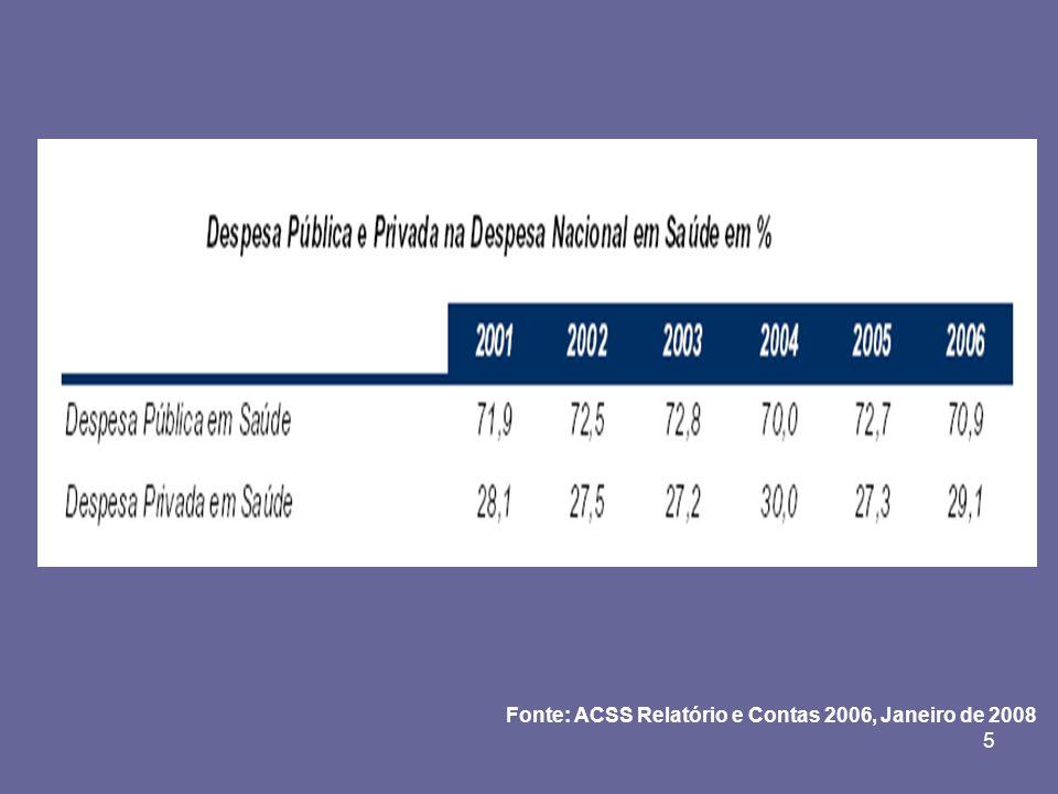 5 Fonte: ACSS Relatório e Contas 2006, Janeiro de 2008