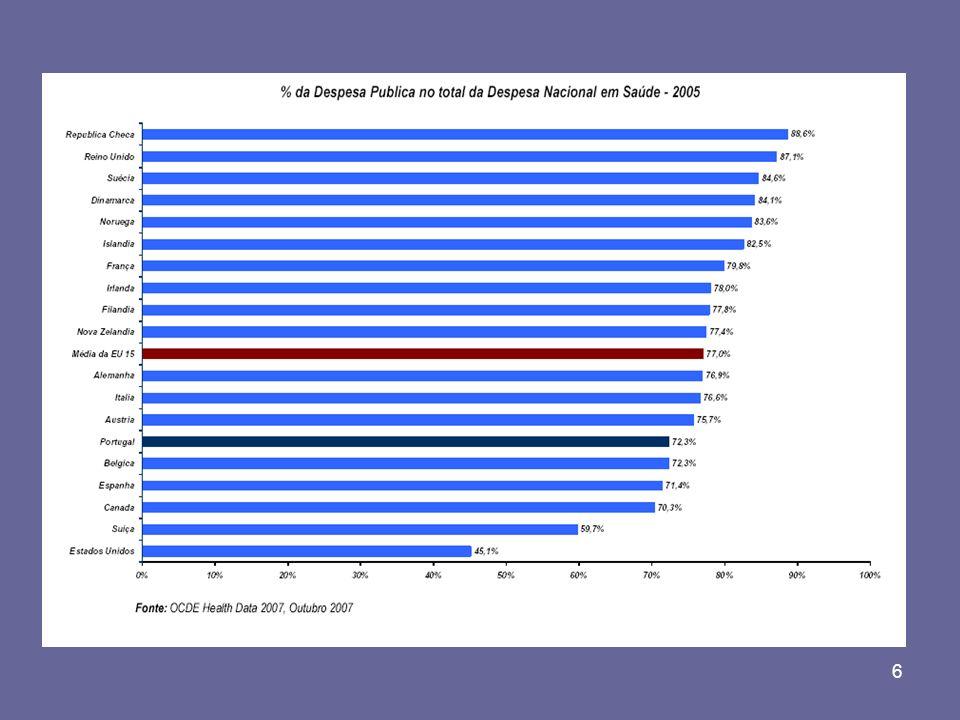 17 RUBRICAS COM MAIOR CRESCIMENTO DA RECEITA (MILHÕES DE ) a)Totalmente receitas próprias b)0.1 M provenientes do O.E.