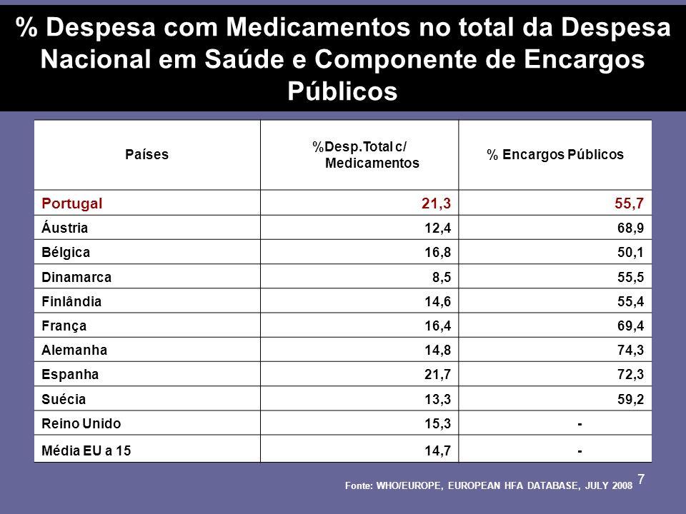 7 % Despesa com Medicamentos no total da Despesa Nacional em Saúde e Componente de Encargos Públicos Países %Desp.Total c/ Medicamentos % Encargos Públicos Portugal21,355,7 Áustria12,468,9 Bélgica16,850,1 Dinamarca8,555,5 Finlândia14,655,4 França16,469,4 Alemanha14,874,3 Espanha21,772,3 Suécia13,359,2 Reino Unido15,3 - Média EU a 1514,7 - Fonte: WHO/EUROPE, EUROPEAN HFA DATABASE, JULY 2008