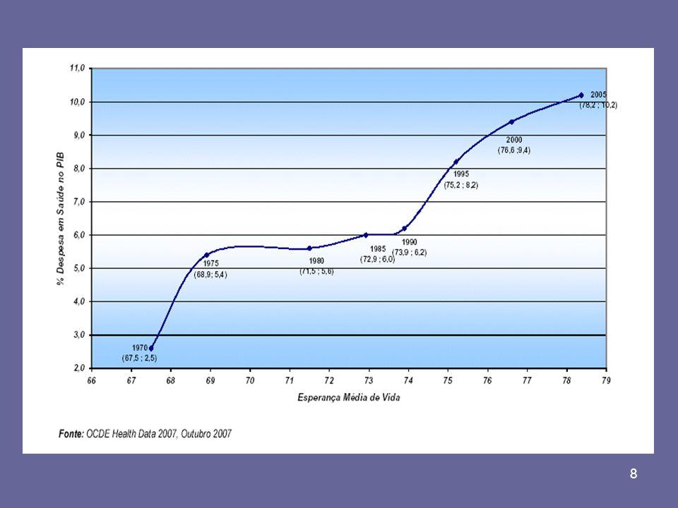 9 DESPESAS DE SAÚDE PÚBLICAS NA DESPESA TOTAL DO GOVERNO (%) (a)Valores estimados Fonte: WHO – HCA Data, 2008 Ministério das Finanças - Proposta do OE, 2008 e 2009 ANOS PORTUGALMÉDIA PAISES EU (15) 200014.914.55 200415.415.34 200515.515.60 2008 15.4 (a)------ 2009 11.0 (a)------