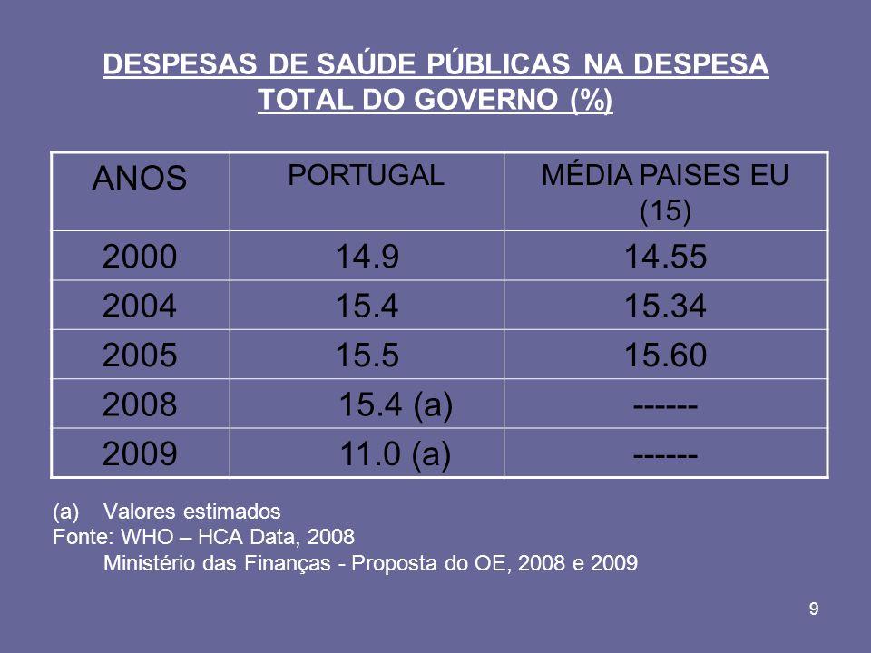 10 DESPESAS PÚBLICAS DE SAÚDE EM PORTUGAL NA DESPESA CORRENTE DO ESTADO (%) Fonte: MS-ACSS – Contas do SNS, 2008 ANOS200120022003200420052006 Valores Percentuais 26.725.328.025.827.226.0
