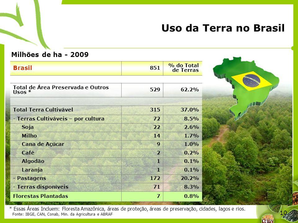 10 Uso da Terra no Brasil Brasil 851 % do Total de Terras Total de Área Preservada e Outros Usos * 52962.2% Total Terra Cultivável31537.0% - Terras Cu