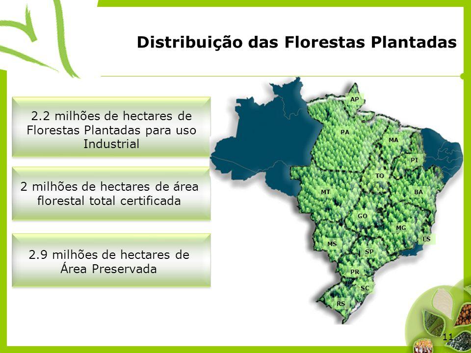 11 Distribuição das Florestas Plantadas AP PA ES MT GO SP MG BA MA MS RS SC PR TO PI 2.2 milhões de hectares de Florestas Plantadas para uso Industria