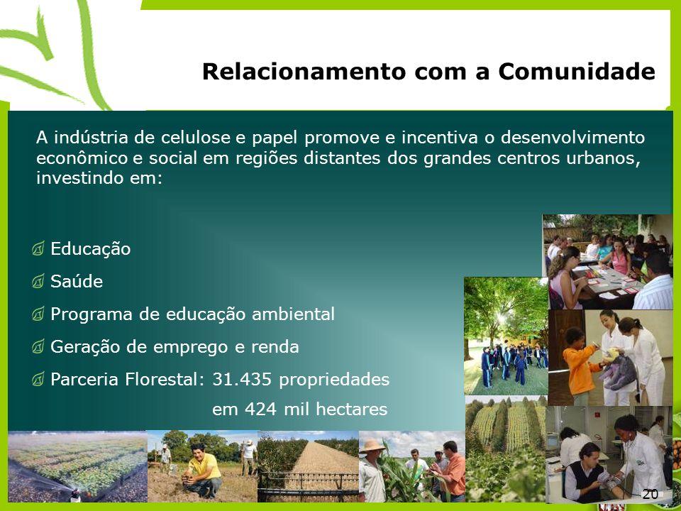20 Relacionamento com a Comunidade Educação Saúde Programa de educação ambiental Geração de emprego e renda Parceria Florestal:31.435 propriedades em