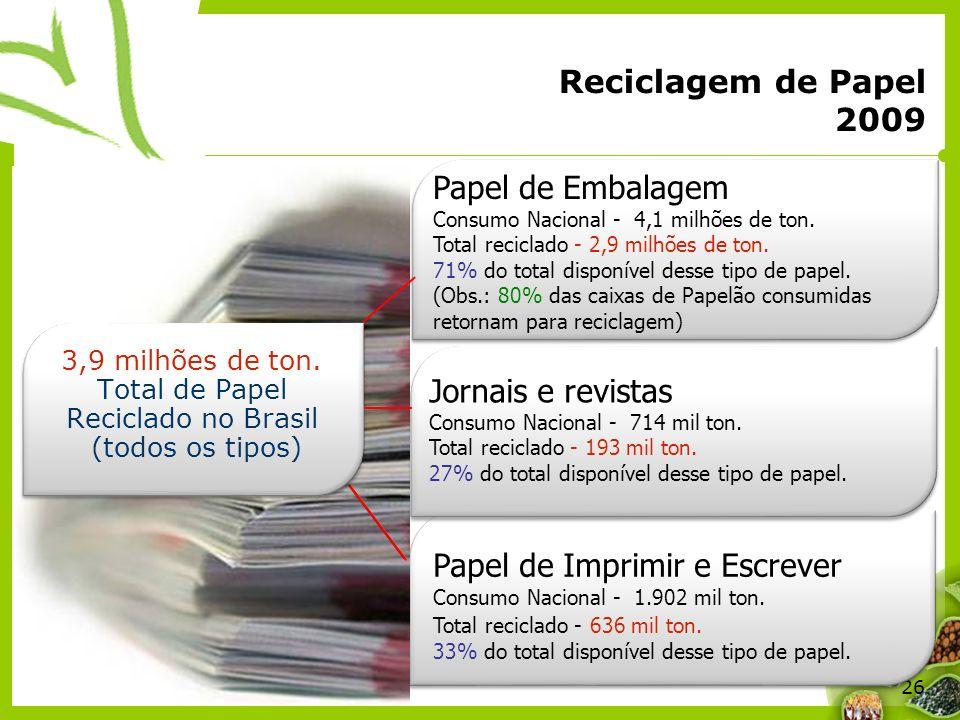 26 Reciclagem de Papel 2009 Papel de Embalagem Consumo Nacional - 4,1 milhões de ton. Total reciclado - 2,9 milhões de ton. 71% do total disponível de