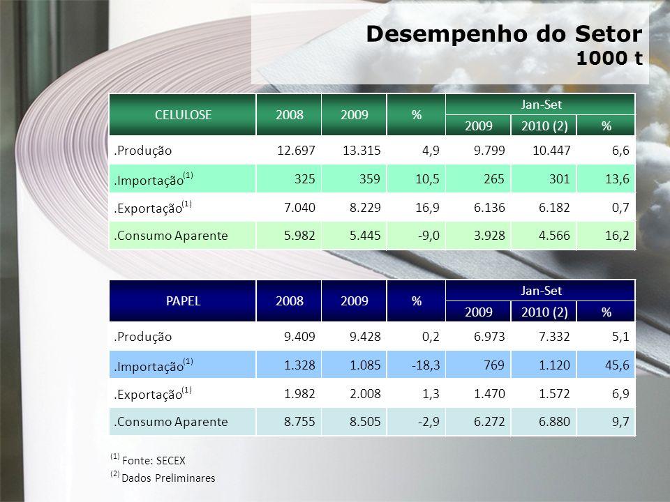 3 Desempenho do Setor 1000 t 20092010 (2)%.Produção12.697 13.315 4,99.799 10.447 6,6.Importação (1) 325 359 10,5265 301 13,6.Exportação (1) 7.040 8.22